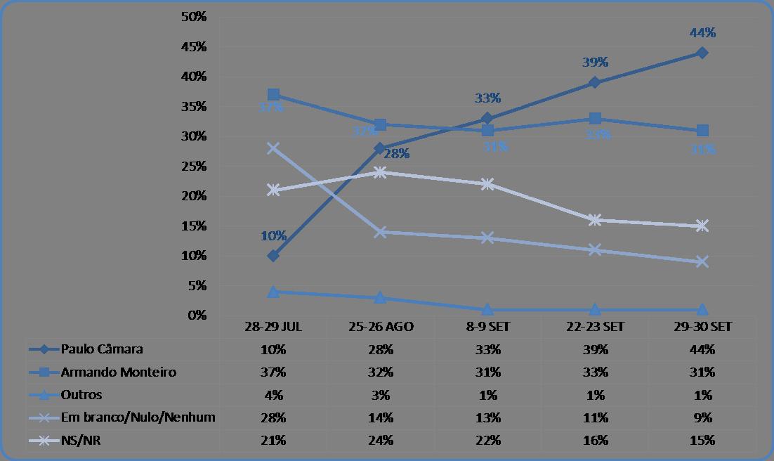 Desempenho dos candidatos ao Governo de Pernambuco - Registro TRE: 28-29 JUL: PE 00010/2014; 25-26 AGO: PE 00018/2014; 8-9 SET: PE 00022/2014; 22-23 SET: PE 00028/2014; 29-30 SET: PE 00035/2014